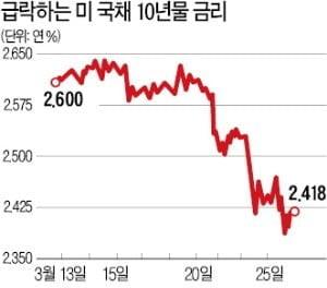 """옐런 """"12년 만에 美 국채 장·단기 금리 역전…경기침체 아닌 금리인하 신호일 것"""""""