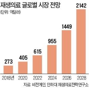 """""""신약 개발 기간 최대 4.5년 단축될 것"""""""