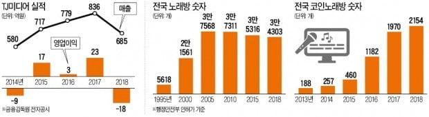 작년에만 1600개 사라진 노래방, 왜?