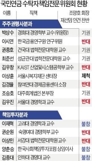 진영싸움으로 변질된 국민연금 수탁자委…우연히 참석 2명이 '조양호 반대' 캐스팅보트