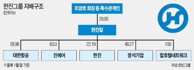 대한항공 대표 갈아치운 국민연금…조양호 회장, 20년 만에 '강제퇴진'