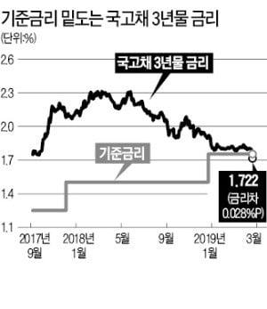 [마켓인사이트] 국고채-기준금리 역전…시장이 금리인하 압박