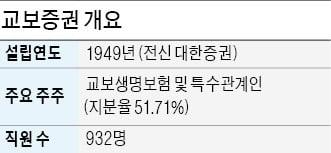 교보증권, 70년간 한국 자본시장 성장 힘 보탠 '증권사 1호'