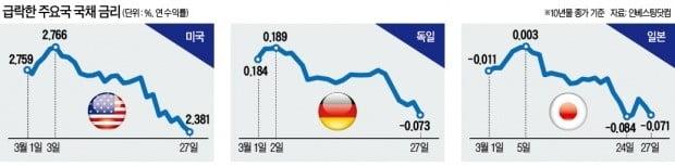 美·獨·日 경기침체 조마조마…'안전 자산' 국채금리 동반 급락