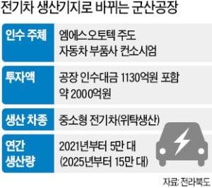 한국GM 군산공장, 전기차 생산기지로 탈바꿈