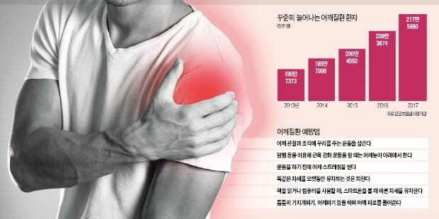 어깨 아프다고 모두 오십견?…어깨 힘줄 망가지거나 염증 때문일 수도