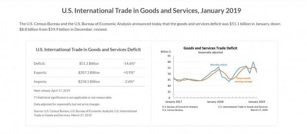미국 1월 수출입