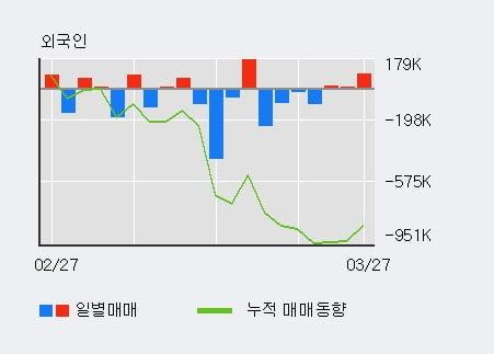 '에넥스' 5% 이상 상승, 외국인 3일 연속 순매수(10.8만주)