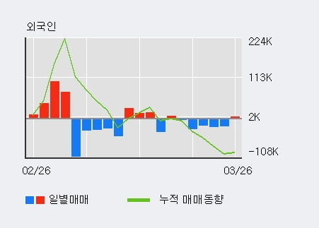 '명문제약' 5% 이상 상승, 주가 상승세, 단기 이평선 역배열 구간