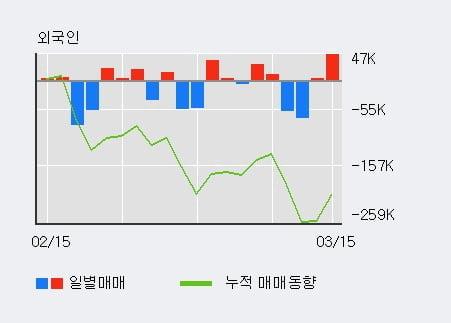 '인지컨트롤스' 5% 이상 상승, 전일 외국인 대량 순매수