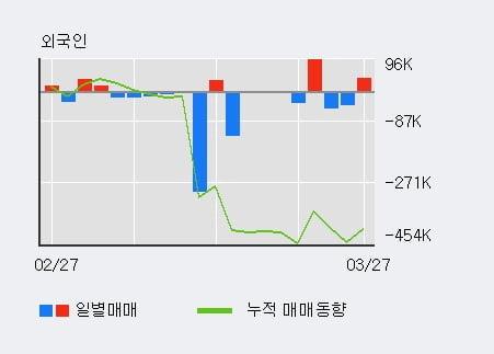 '경창산업' 10% 이상 상승, 전일 외국인 대량 순매수