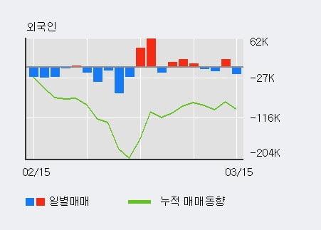 '동아지질' 5% 이상 상승, 기관 9일 연속 순매수(14.0만주)