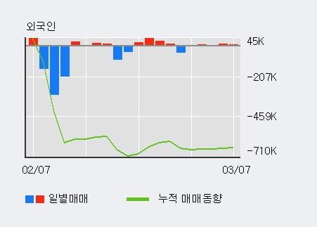 '판타지오' 10% 이상 상승, 전형적인 상승세, 단기·중기 이평선 정배열