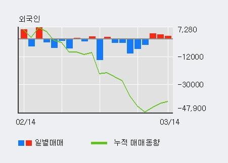 'HRS' 10% 이상 상승, 외국인 3일 연속 순매수(7,049주)
