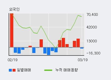 [한경로보뉴스] '골드퍼시픽' 20% 이상 상승, 상승 추세 후 조정 중, 단기·중기 이평선 정배열