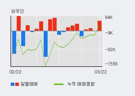 '한류타임즈' 10% 이상 상승, 전일 외국인 대량 순매수