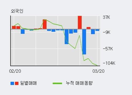 '현진소재' 10% 이상 상승, 전일 외국인 대량 순매수