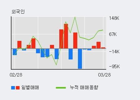 '한프' 10% 이상 상승, 전일 외국인 대량 순매수