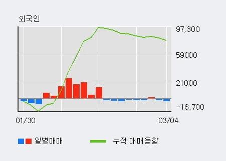 'LG전자우' 5% 이상 상승, 전형적인 상승세, 단기·중기 이평선 정배열
