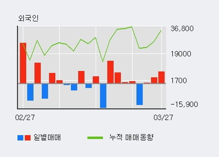 '손오공' 10% 이상 상승, 외국인 3일 연속 순매수(1.1만주)