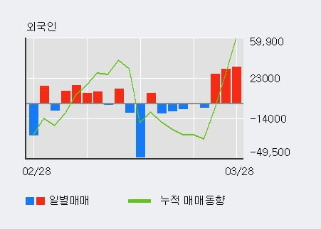'팬엔터테인먼트' 10% 이상 상승, 전일 외국인 대량 순매수