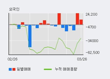 '누리플랜' 10% 이상 상승, 전일 외국인 대량 순매수