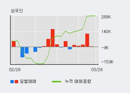 '엠씨넥스' 52주 신고가 경신, 외국인 6일 연속 순매수(16.3만주)