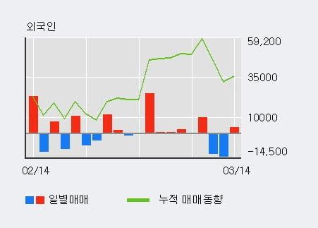 '옵티팜' 10% 이상 상승, 전형적인 상승세, 단기·중기 이평선 정배열