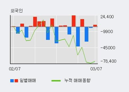 [한경로보뉴스] '현성바이탈' 10% 이상 상승, 전일 외국인 대량 순매수