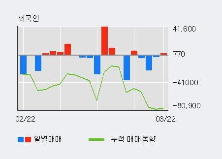 '한컴유니맥스' 10% 이상 상승, 주가 상승세, 단기 이평선 역배열 구간