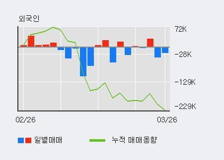 '로보로보' 상한가↑ 도달, 전일 외국인 대량 순매수