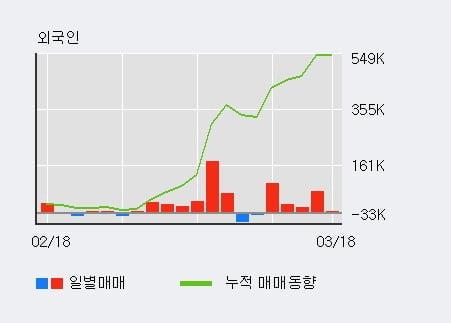 [한경로보뉴스] '에코마케팅' 52주 신고가 경신, 전형적인 상승세, 단기·중기 이평선 정배열