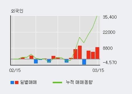 '비피도' 10% 이상 상승, 최근 3일간 외국인 대량 순매수