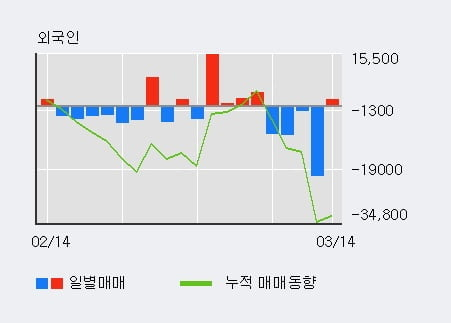 [한경로보뉴스] '에스엔피월드' 10% 이상 상승, 전일 외국인 대량 순매수