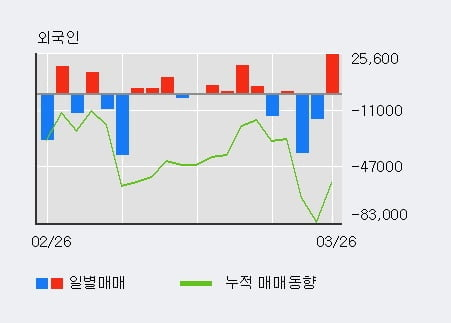 '시스웍' 10% 이상 상승, 전형적인 상승세, 단기·중기 이평선 정배열