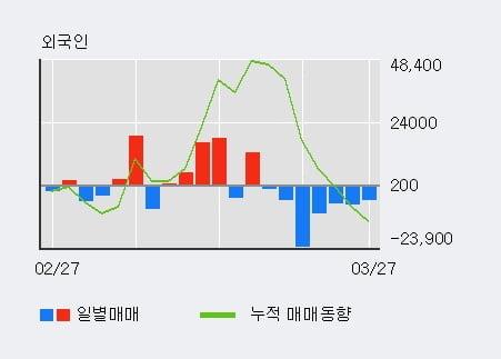 '롯데정보통신' 5% 이상 상승, 전형적인 상승세, 단기·중기 이평선 정배열
