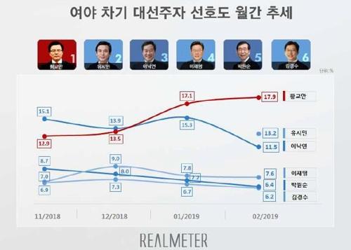 차기 대선주자 선호도…황교안 17.9% 유시민 13.2% 이낙연 11.5%[리얼미터]