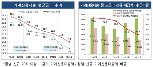 """지난해 저축은행 신용대출금리 3.2%p↓…""""이자 2000억 감소"""""""