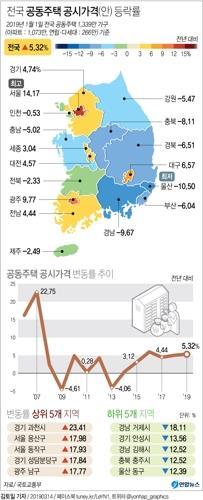 서울 아파트 공시가 '마용성' 중심 14.17%↑…12년만에 최대