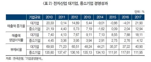 [한국경제 길을 묻다] 한계에 봉착한 재벌주도 성장모델
