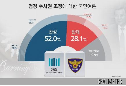 '검경 수사권 조정'…찬성 52% vs 반대 28% [리얼미터]