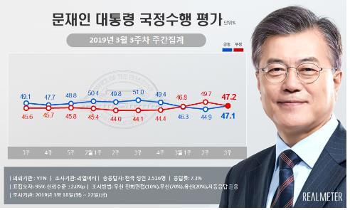 문대통령 국정지지도 47.1%·민주당 지지율 38.9%…동반 상승