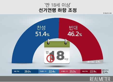 선거연령 18세 인하 여론 팽팽…찬성 51% vs 반대 46%[리얼미터]