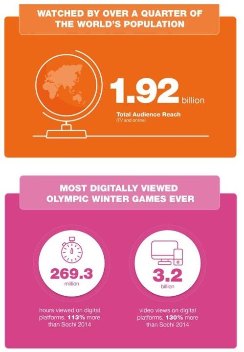 """전 세계 인구 65% """"평창동계올림픽 성공적"""""""