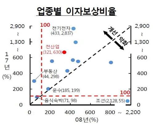 """""""재작년 조선·음식숙박업, 영업해도 이자도 못 벌었다"""""""
