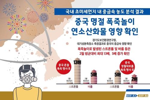 """""""중국 명절 직후 국내 공기 중금속 14배 상승…폭죽놀이 탓"""""""
