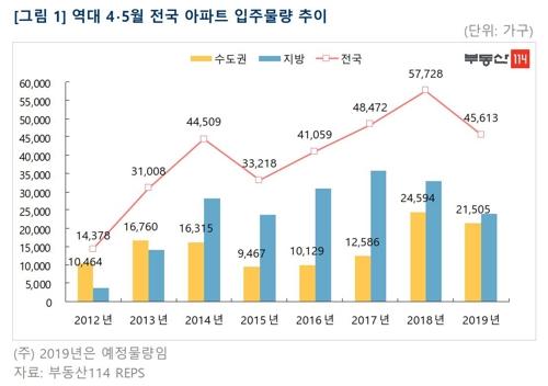4∼5월 전국 4만5000가구 입주…서울 물량 전년의 29% 수준