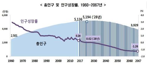 """""""총인구 2029년에 줄어든다…자연감소는 10년 빨라져 올해 시작"""""""