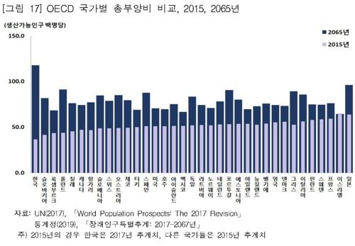 [인구절벽] 한국, 2065년에 OECD 인구부양부담 최대국가 된다