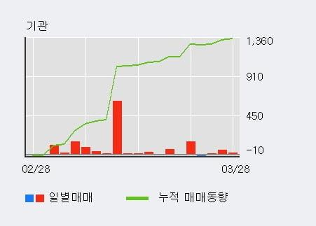 '혜인' 5% 이상 상승, 기관 9일 연속 순매수(1,056주)